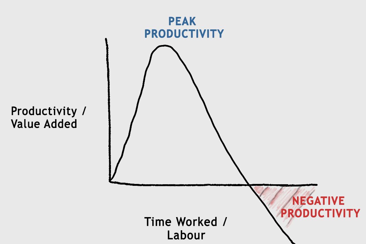 productivity-graph